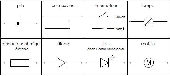 Pccl Un Circuit Simple Cours D Electricite De 5e Schema Et